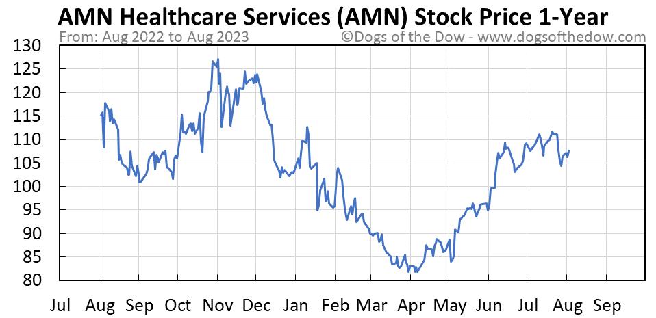 AMN 1-year stock price chart