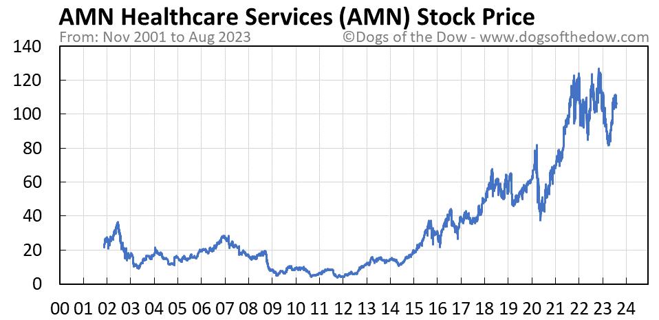 AMN stock price chart