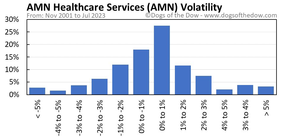 AMN volatility chart