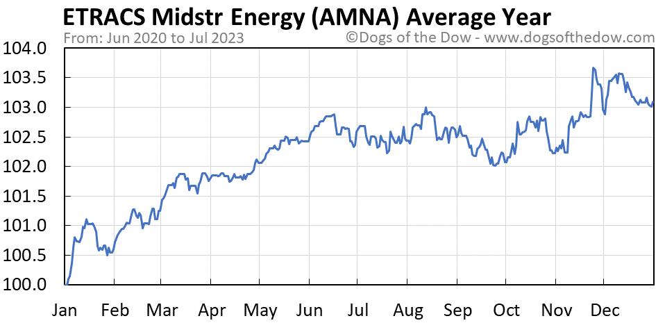 AMNA average year chart