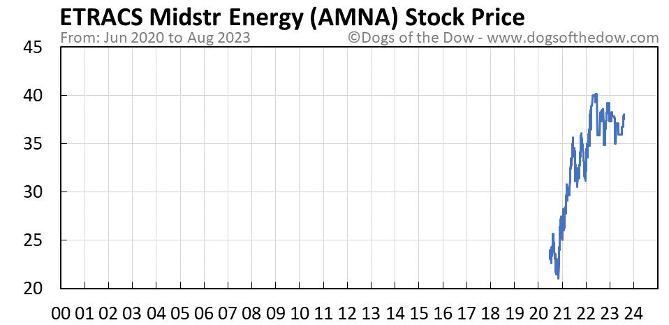 AMNA stock price chart