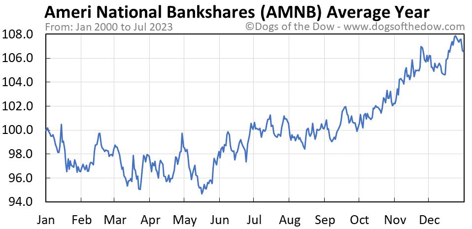 AMNB average year chart