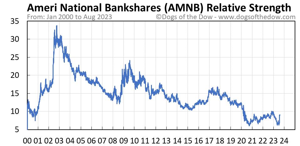 AMNB relative strength chart