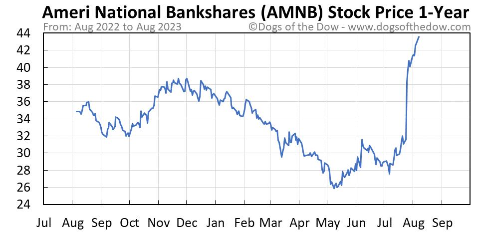 AMNB 1-year stock price chart