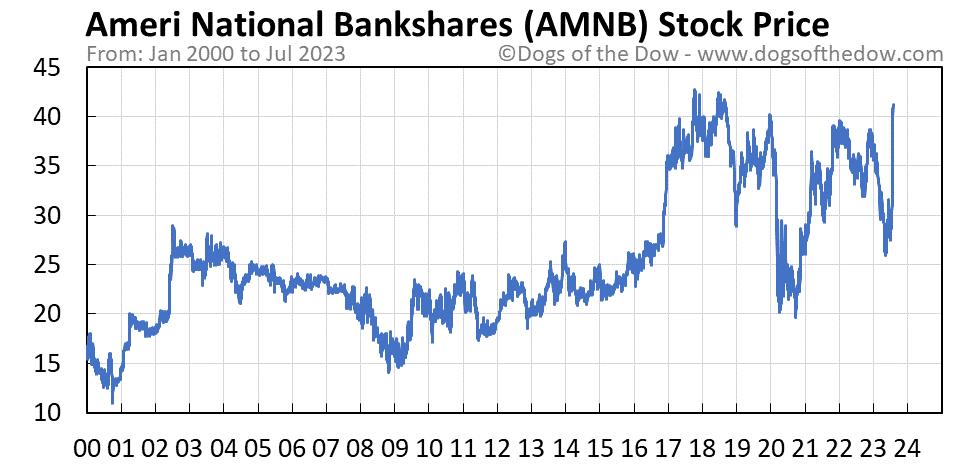 AMNB stock price chart
