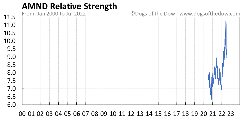 AMND relative strength chart