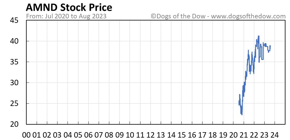AMND stock price chart