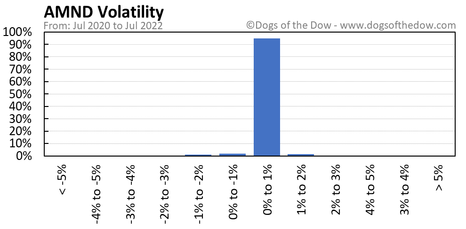 AMND volatility chart