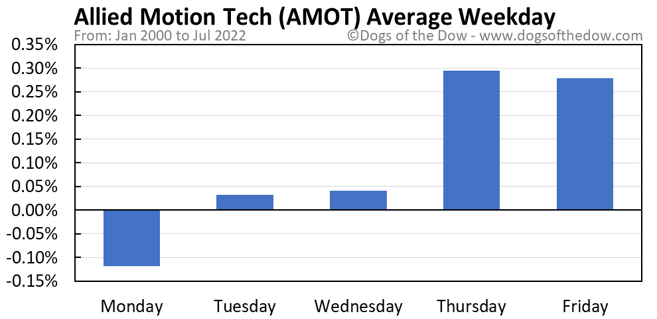AMOT average weekday chart