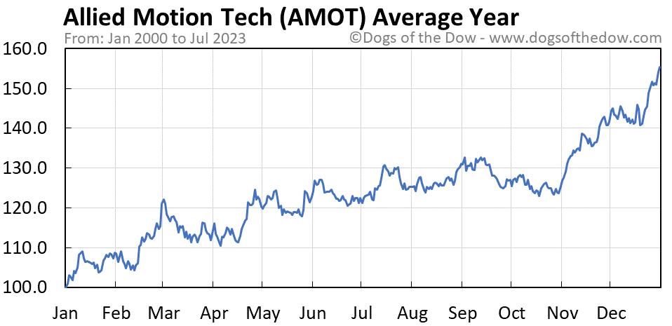AMOT average year chart