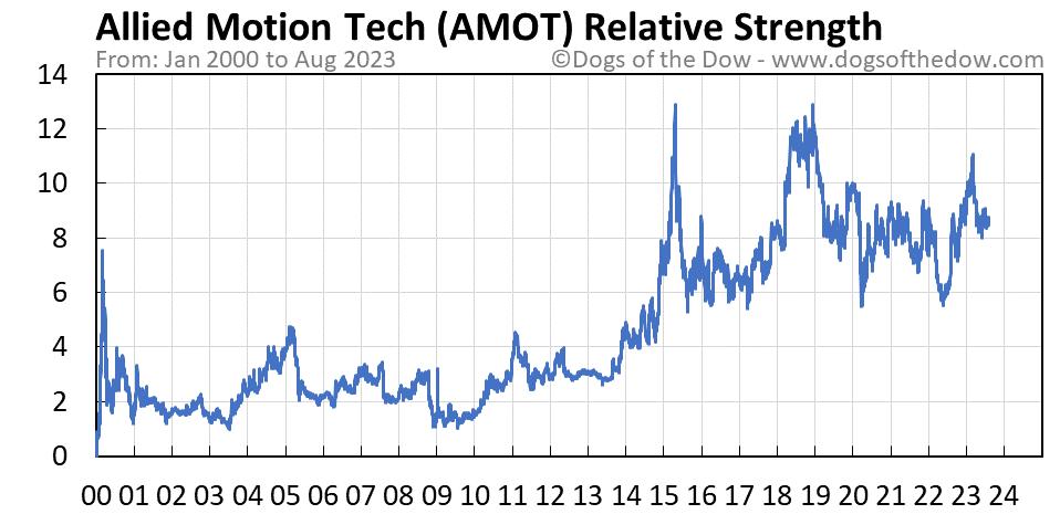 AMOT relative strength chart