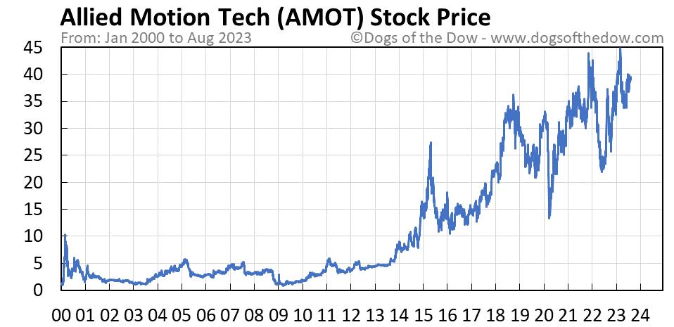 AMOT stock price chart