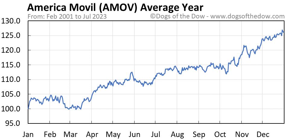 AMOV average year chart