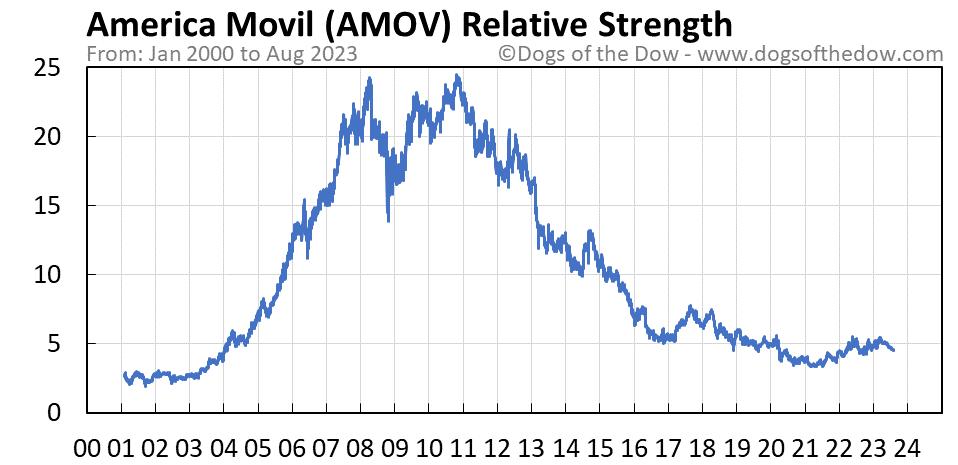 AMOV relative strength chart