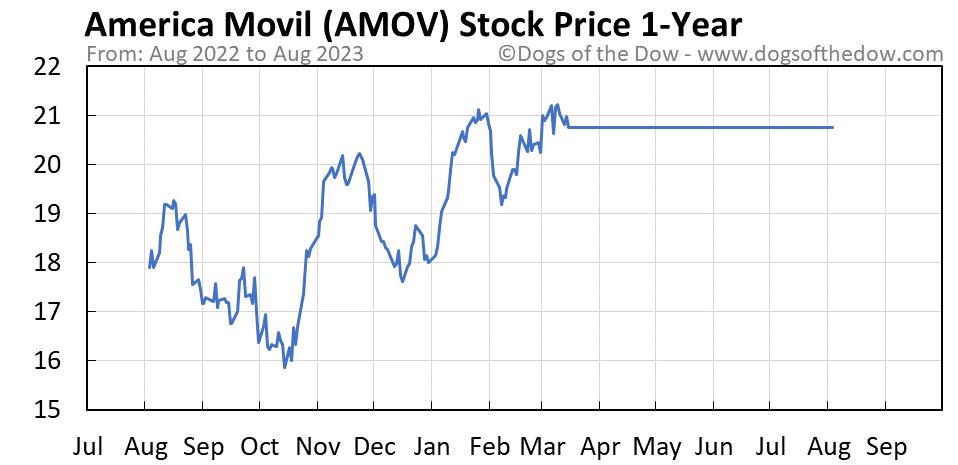 AMOV 1-year stock price chart