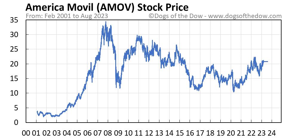 AMOV stock price chart