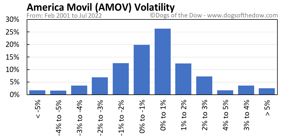 AMOV volatility chart