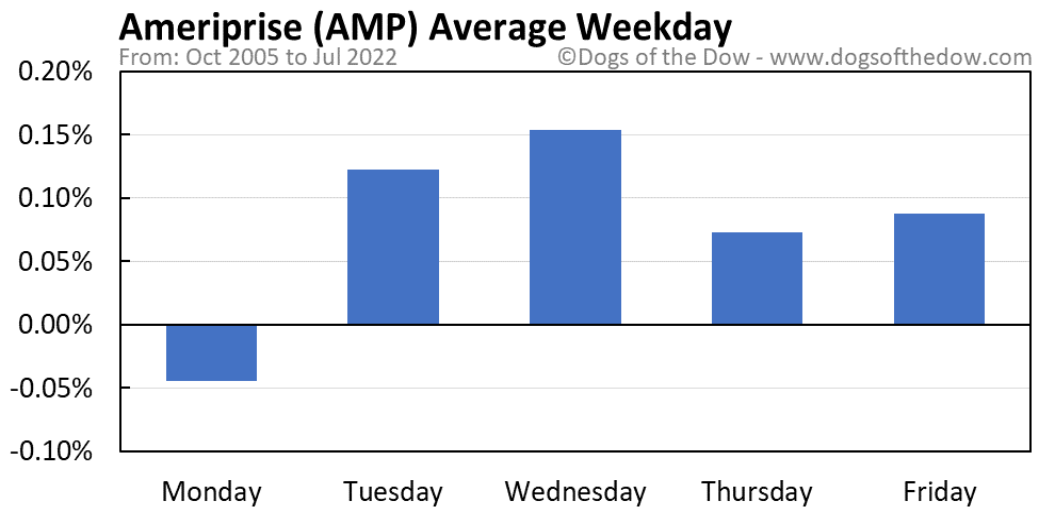 AMP average weekday chart