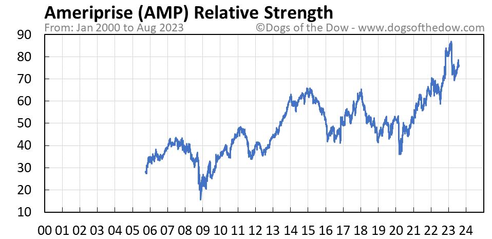 AMP relative strength chart