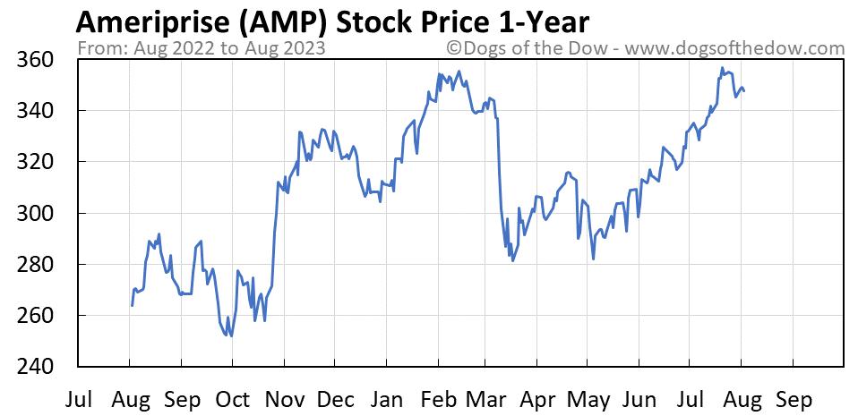 AMP 1-year stock price chart
