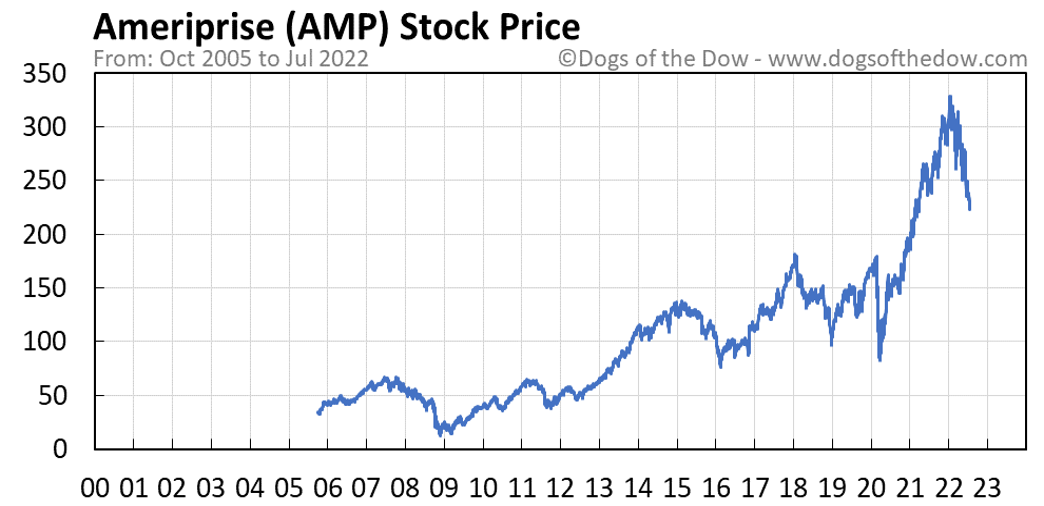 AMP stock price chart