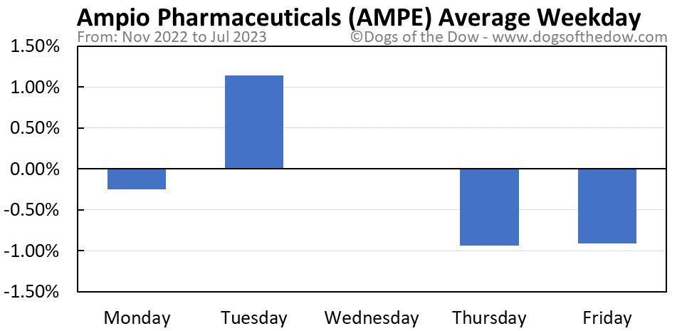 AMPE average weekday chart
