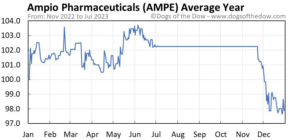 AMPE average year chart