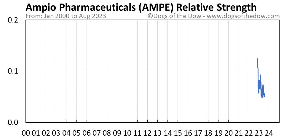 AMPE relative strength chart
