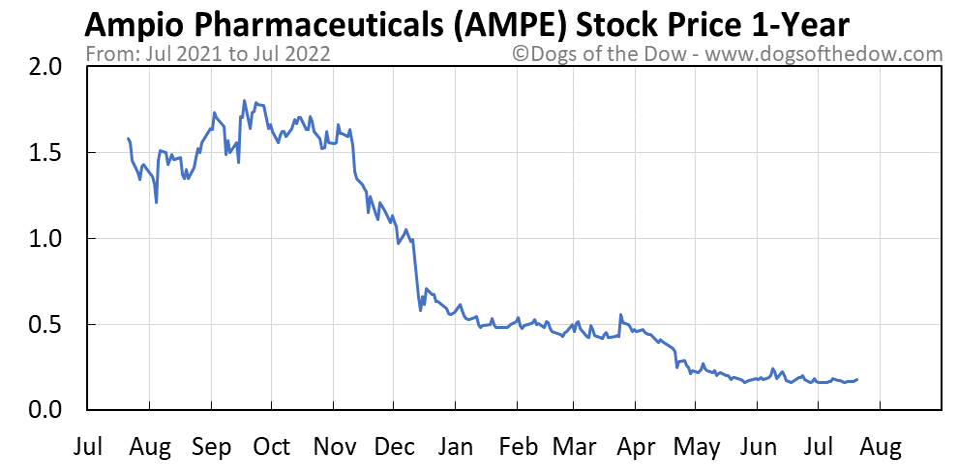 AMPE 1-year stock price chart