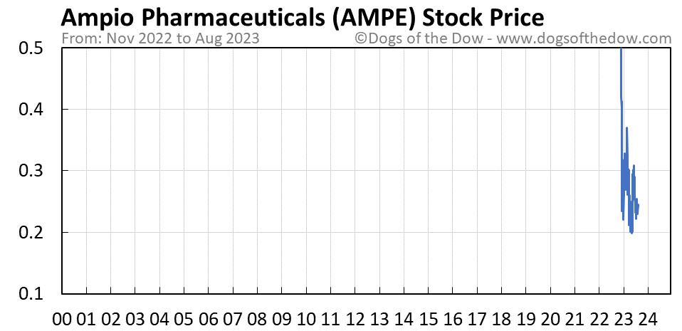 AMPE stock price chart