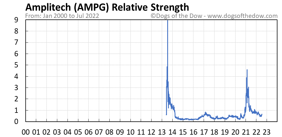 AMPG relative strength chart