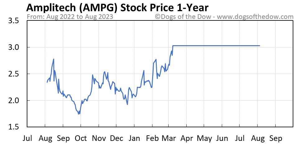 AMPG 1-year stock price chart