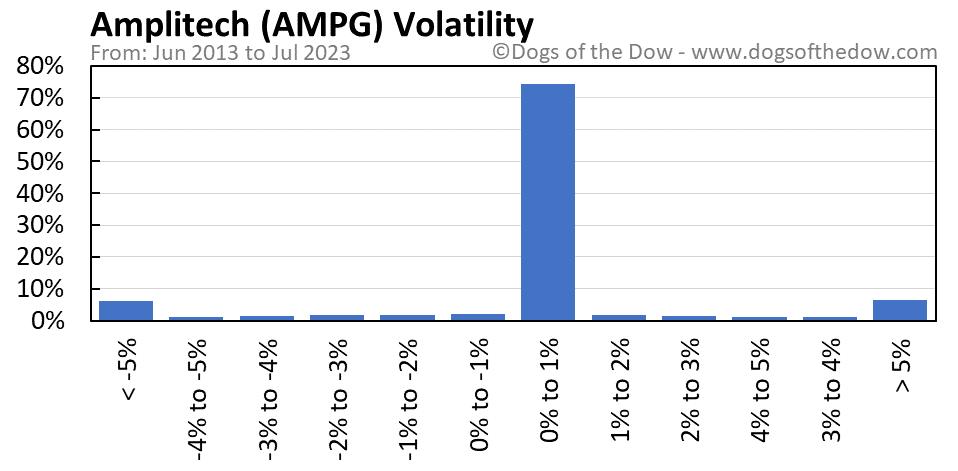 AMPG volatility chart