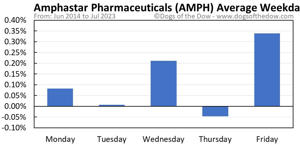 AMPH average weekday chart