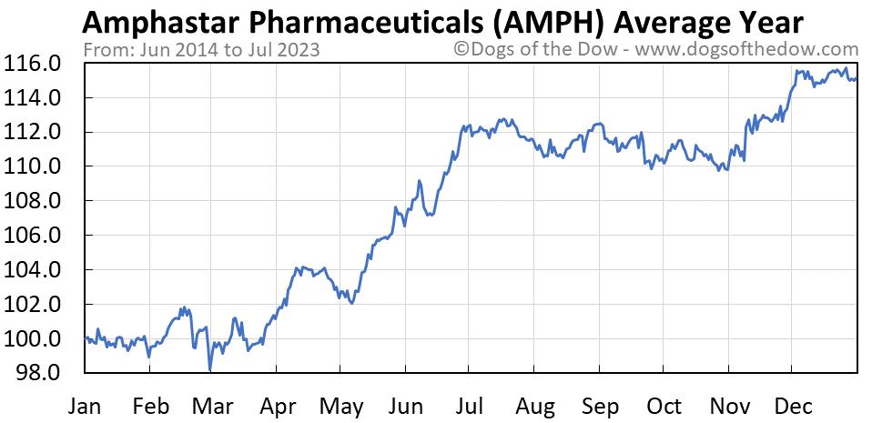AMPH average year chart