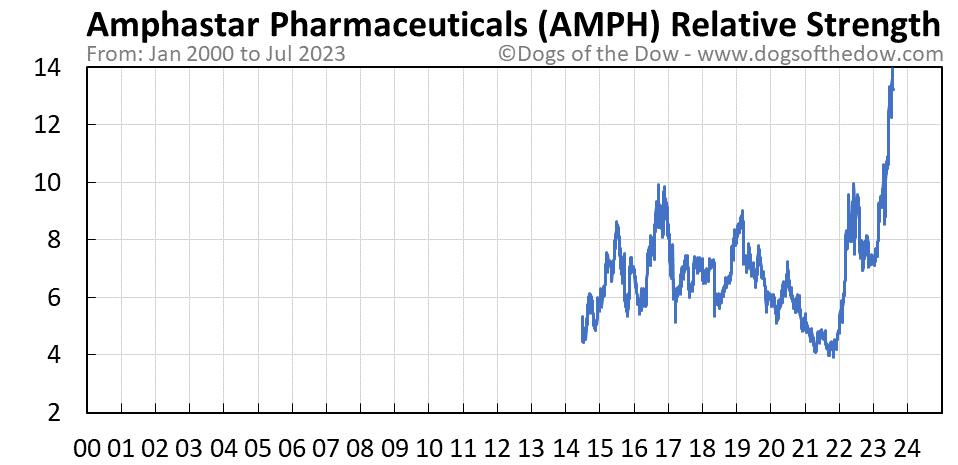 AMPH relative strength chart
