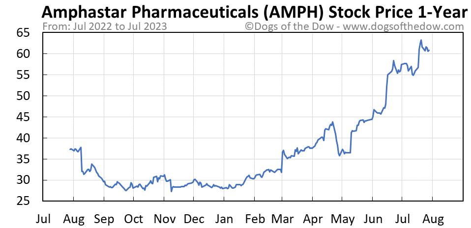 AMPH 1-year stock price chart