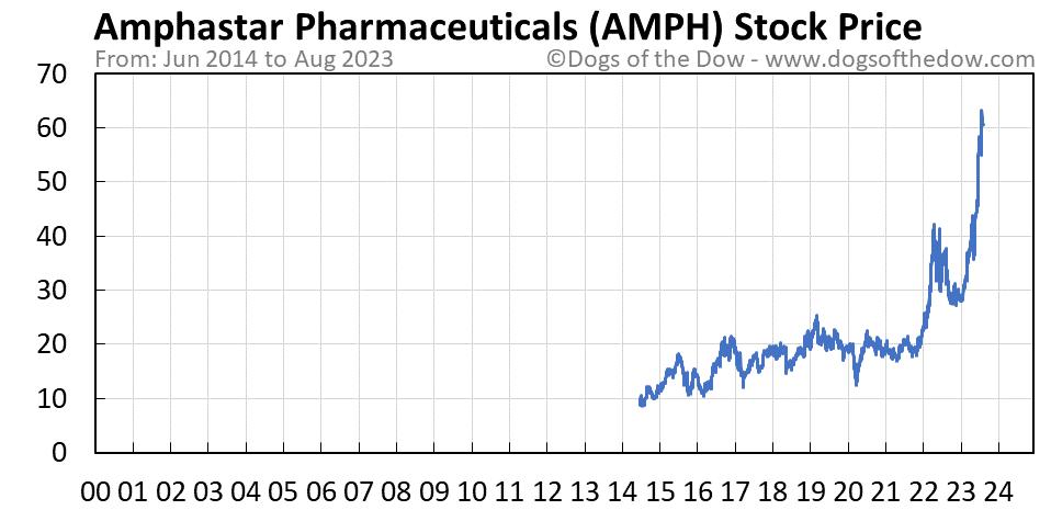 AMPH stock price chart