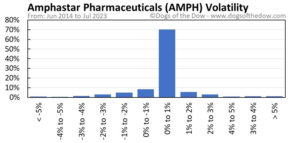 AMPH volatility chart