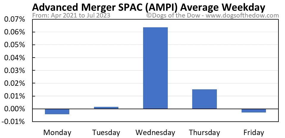 AMPI average weekday chart