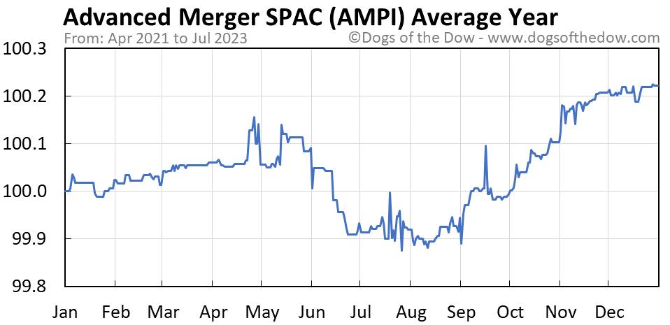 AMPI average year chart