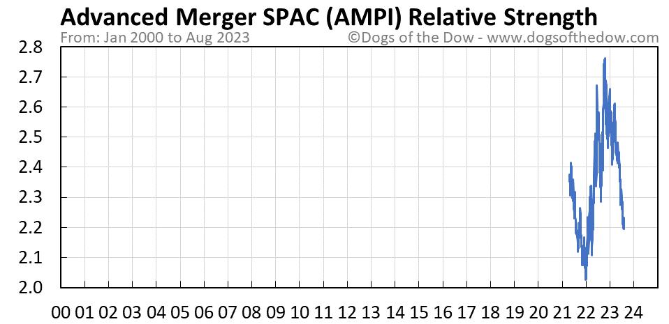 AMPI relative strength chart