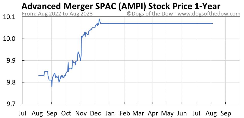 AMPI 1-year stock price chart