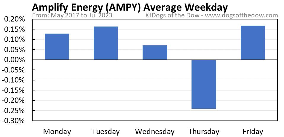 AMPY average weekday chart