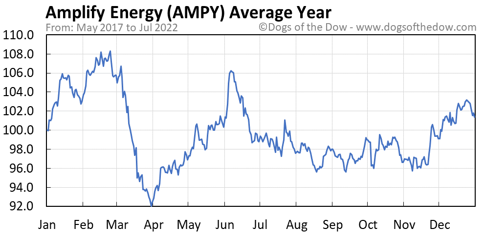 AMPY average year chart