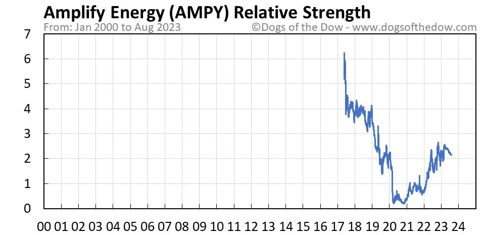 AMPY relative strength chart