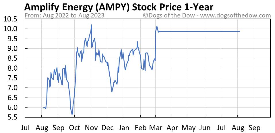 AMPY 1-year stock price chart