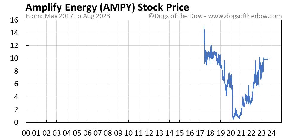 AMPY stock price chart