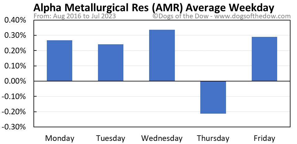 AMR average weekday chart