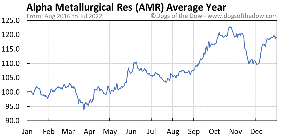 AMR average year chart